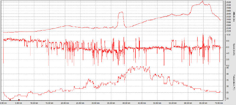Distance, elevation, speed and temperatures recorded with the Suunto T6d (� P. Gatta)